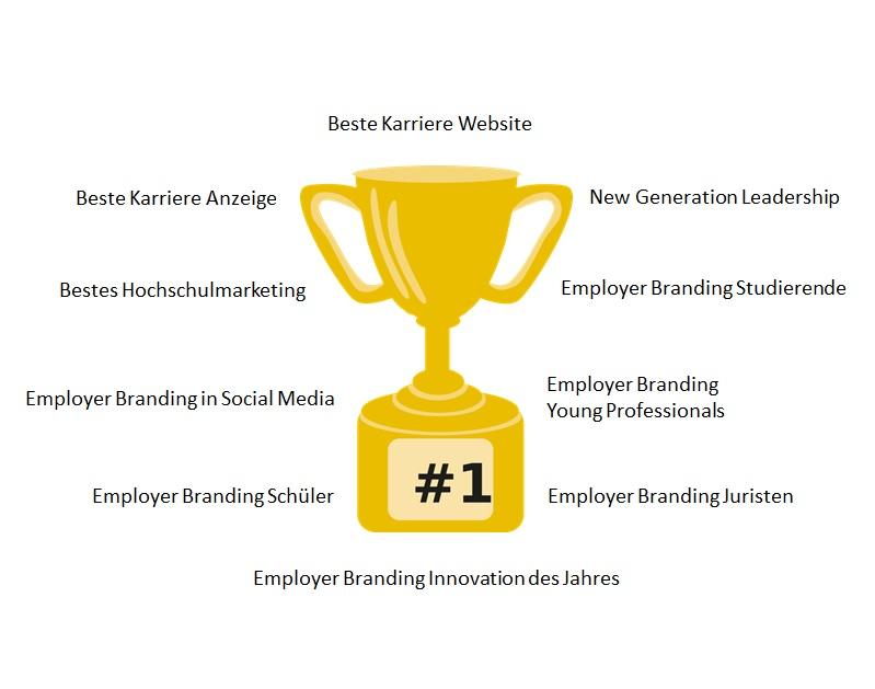 Preisverleihung, Event, Employer Branding Award, Hochschulmarketing, Schüler, Studierende, Young Professionals
