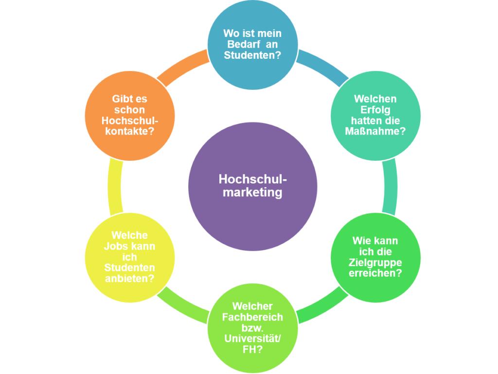 Diagramm Hochschulmarketing, Recruiting, KMU, Hochschulwerbung